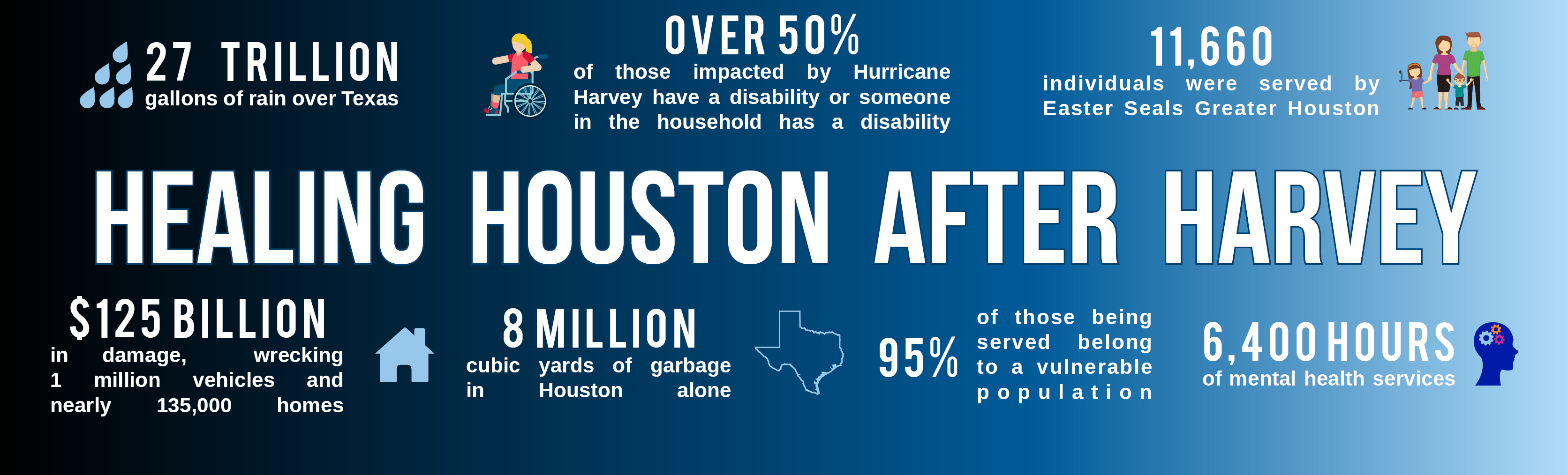 Learn about the immense and ongoing impact Easter Seals Greater Houston has had on our recovering community